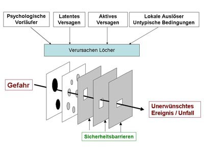 Swiss Cheese Model of System Accidents (nach Reason)